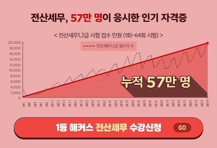 57만명이 응시한 인기 자격증