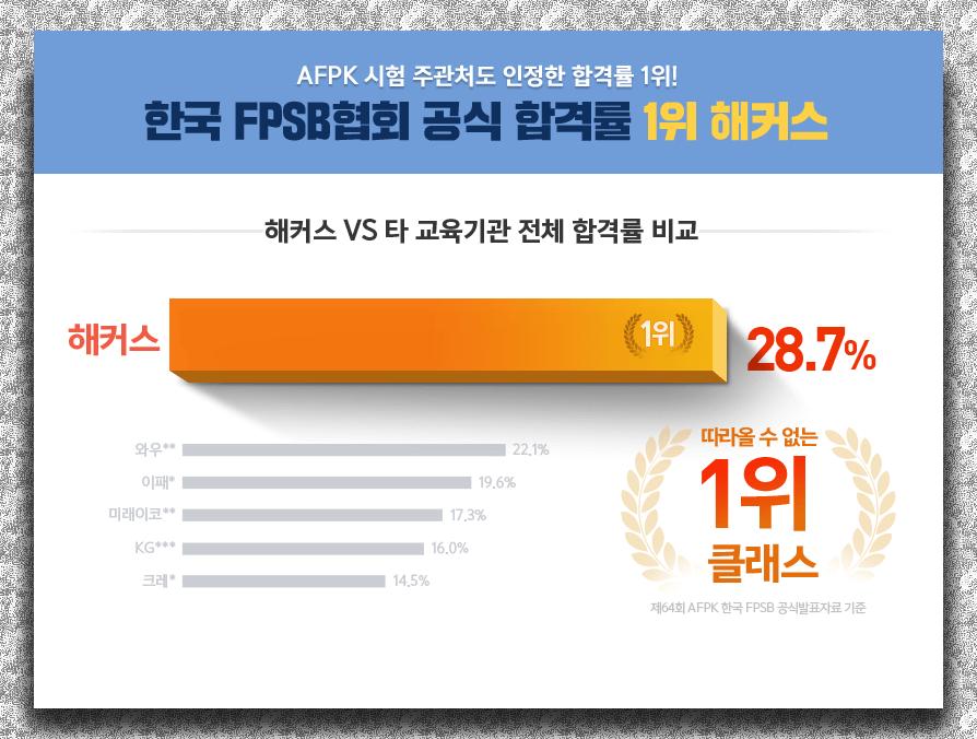 한국 FPSB협회 공식 합격률 1위 해커스
