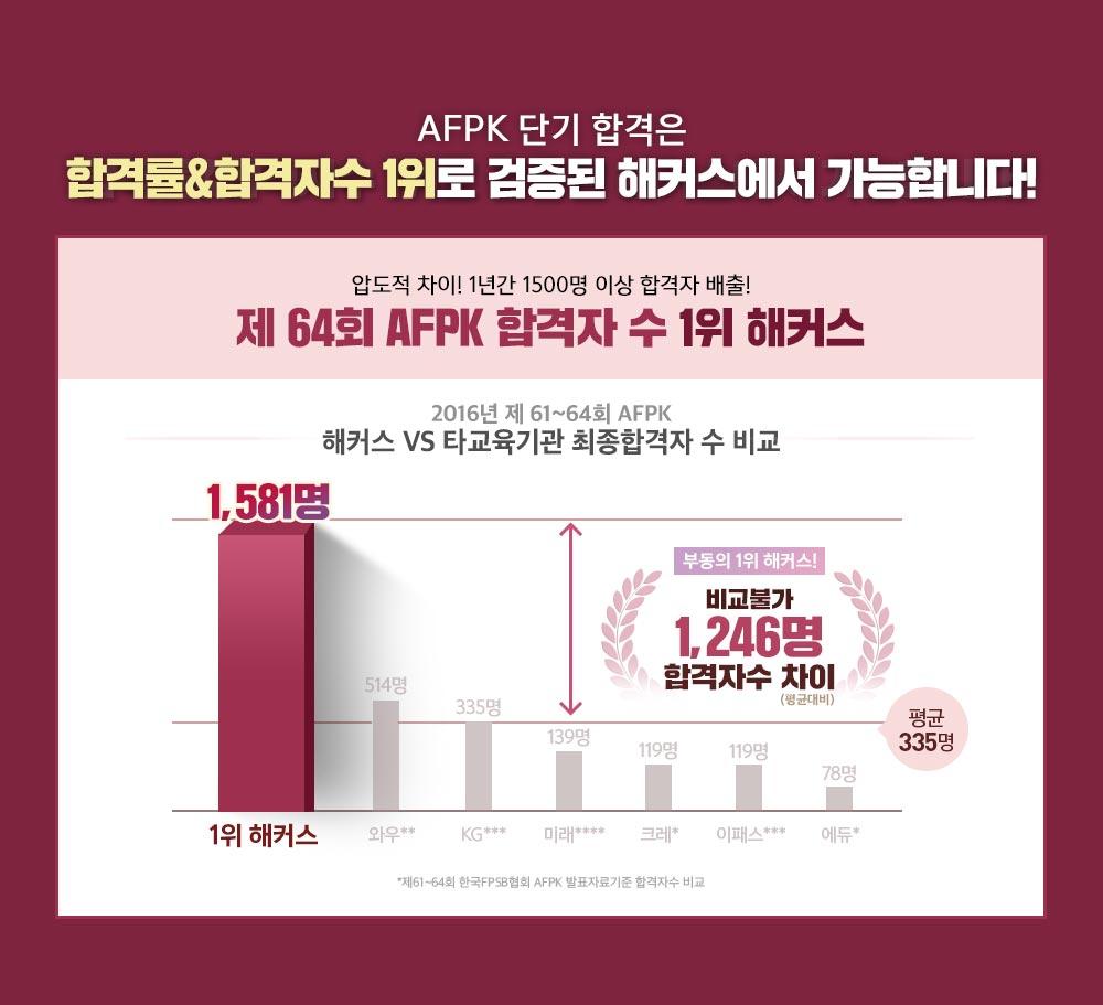 AFPK 단기합격은 합격률&합격자수 1위로 검증된 해커스에서 가능합니다.